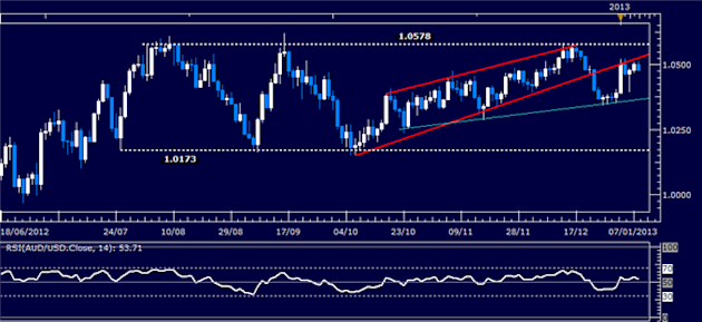 Forex_Analysis_AUDUSD_Classic_Technical_Report_01.08.2013_body_Picture_1.png, Forex Analysis: AUD/USD Classic Technical Report 01.08.2013