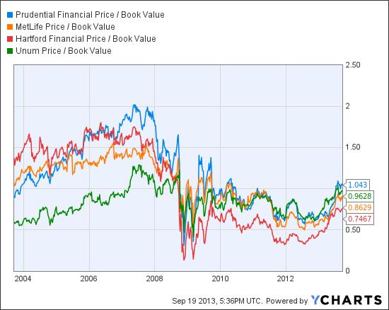 PRU Price / Book Value Chart