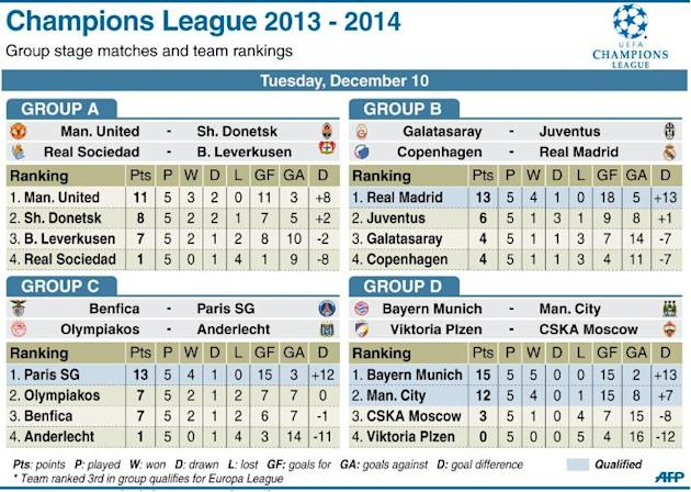 Table showing team rankings in groups A to D, ahead of Tuesday's Champions League group matches