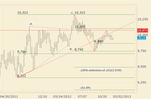 forex_us_dollar_forecast_body_Picture_4.png, Forex Forecasts: US Dollar Outlook Fraught with Risk in Q1
