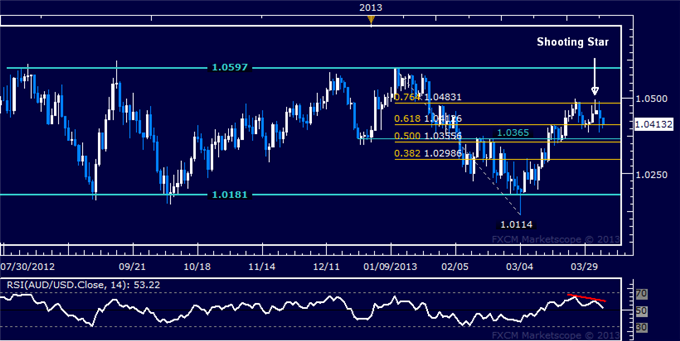 Forex_AUDUSD_Technical_Analysis_04.05.2013_body_Picture_5.png, AUD/USD Technical Analysis 04.05.2013