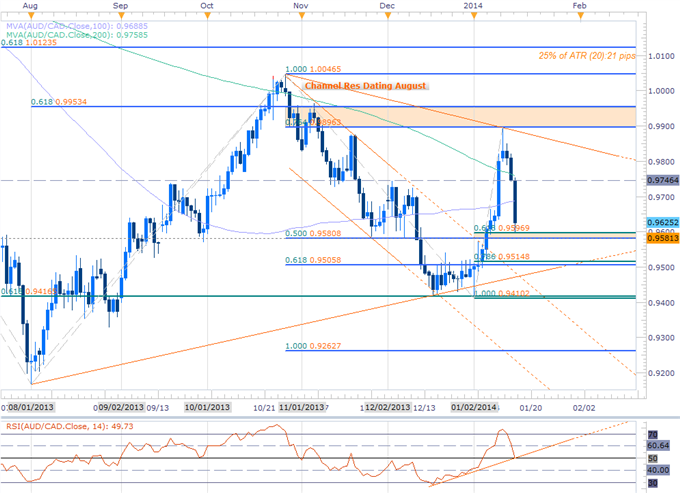 Forex_AUDCAD_Scalps_Target_Key_Support-_Bias_Bearish_below_9746_body_Picture_2.png, AUDCAD Scalps Target Key Support- Bias Bearish below 9746