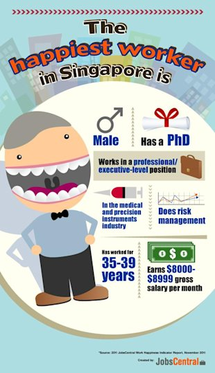 Infographic on the happist workers in Singapore. (JobsCentral image)