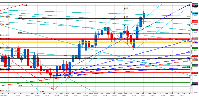 PT_next_few_days_imprtant_euro_body_Picture_3.png, Price & Time: The Next Few Days Look Important for the Euro