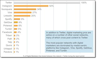 How Do Digital Marketers Engage On Twitter? image How Do Digital Marketers Engage On Twitter 11