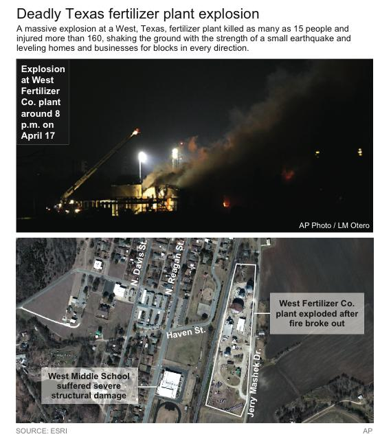 Locates fertilizer plant in West, Texas, that exploded on April