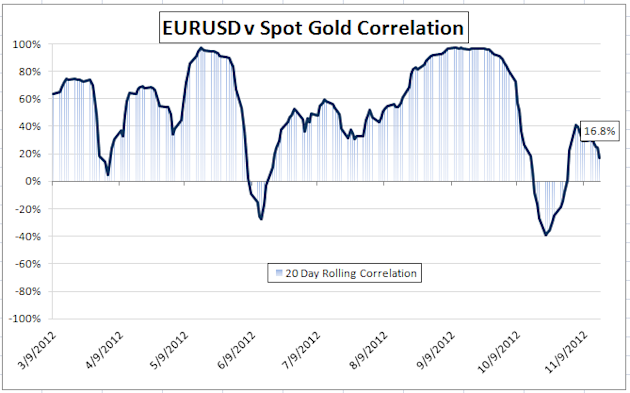 Gold-Forex_Correlations_11172012_Gold_Returns_to_Risk_Watch_Europe_body_Picture_1.png, Gold-Forex Correlations: Gold Returns to Risk, Greece and Fedsp...