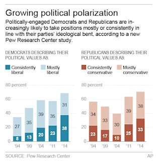 Graphic shows trends among politically-engaged Democrats and Republicans.
