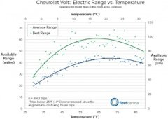Data from FleetCarma on Chevrolet Volt electric-car battery range variation with temperature