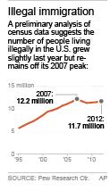 Chart shows estimates for the number of people in the U.S. illegally; 1c x 3 inches; 46.5 mm x 76 mm;