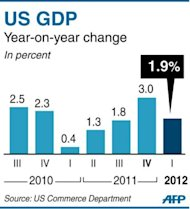 Bar chart showing US quarterly growth since Q3 2010. The US economy grew more slowly than first estimated in the first quarter, and disappointing jobs numbers suggested a sluggish second quarter, according to data published Thursday