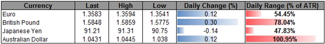 Forex_USD_to_Face_Muted_Correction_Short-Term_Outlook_Hinges_on_NFP_body_ScreenShot215.png, USD to Face Muted Correction, Short-Term Outlook Hinges on...