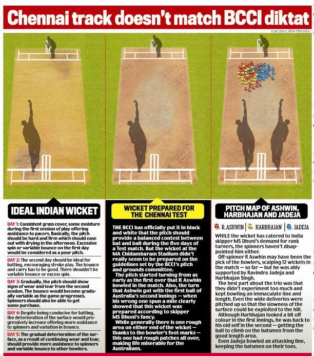 Chennai Test match cricket infographic from Mail Today