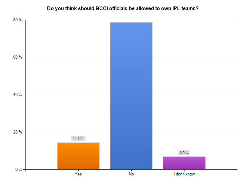 IPL 2012 Public Perception Survey