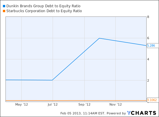 DNKN Debt to Equity Ratio Chart