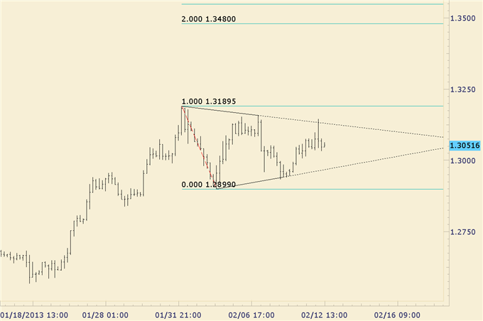 EURAUD_Bullish_Triangle_Trade_Setup_body_euraud.png, EUR/AUD Bullish Triangle Trade Setup