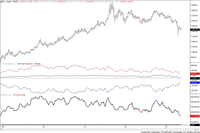 Swiss_Franc_Trend_Long_Term_Signal_from_COT_body_gold.png, Swiss Franc Trend Long Term Signal from COT