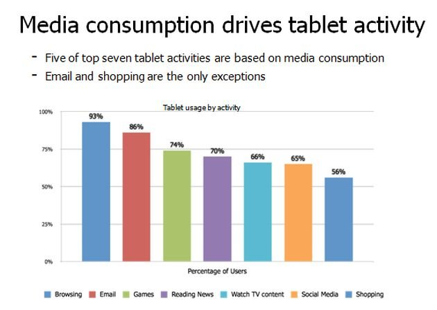 Tablet User Habits