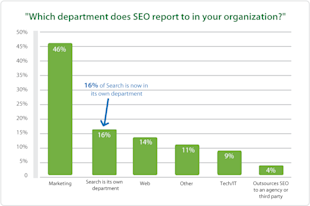 Why Executives Should Care About SEO, and How You Can Help Them image which department houses search