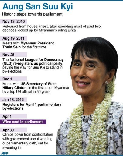 Graphic profile of Aung San Suu Kyi