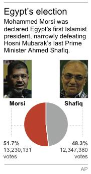 Graphic shows Egypt's presidential election results