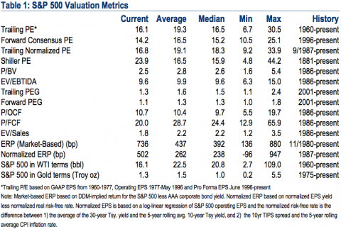 S&P 500 valuation metrics