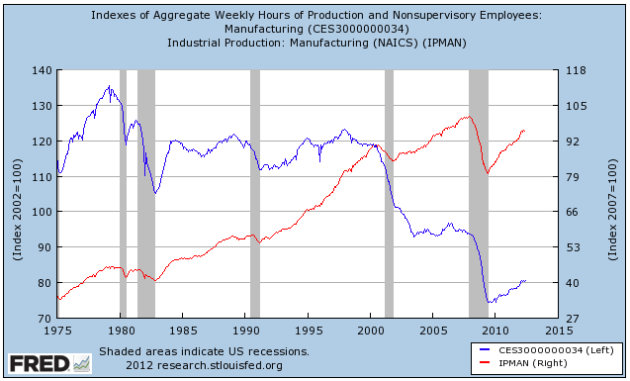 Have the Bush tax cuts coupled with unbridled spending been good or bad for the US economy?