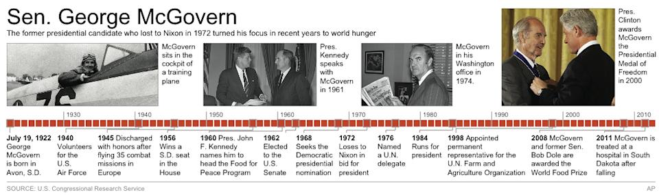 Graphic shows key events in the life of George McGovern;