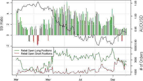 ssi_aud-usd_body_Picture_21.png, Australian Dollar Likely to Hold Post-FOMC Lows