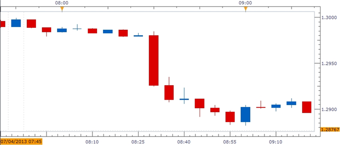 Forex_EURUSD-_Trading_the_European_Central_Bank_ECB_Rate_Decision_body_ScreenShot218.png, EURUSD- Trading the European Central Bank (ECB) Rate Decisio...