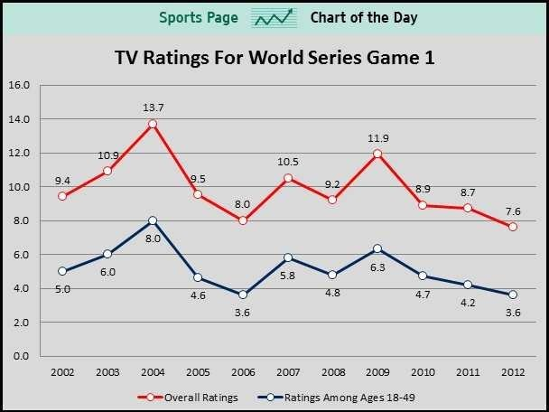 World Series TV Ratings