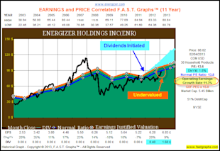 Energizer Holdings Inc: Fundamental Stock Research Analysis image ENR1
