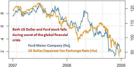 ford_and_toyota_stock_and_the_japanese_yen_body_Picture_6.png, Will Ford Fall? Toyota Surge? Protect Your Portfolio With This Tool