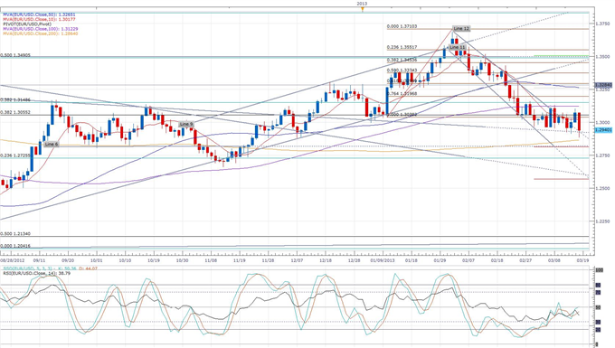 Euro_Uncertainty_Remains_as_Cyprus_Parliament_Vote_Postponed_body_eurusd_daily_chart.png, Euro Uncertainty Remains as Cyprus Parliament Vote Postponed