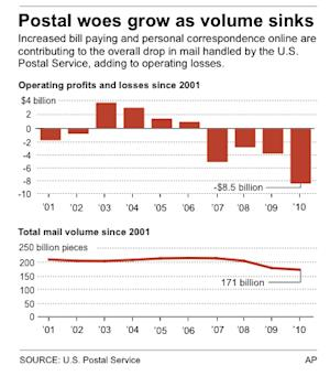 Graphic shows operating losses and mail volume since 2001.