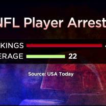 Vikings Lead NFL In Player Arrests