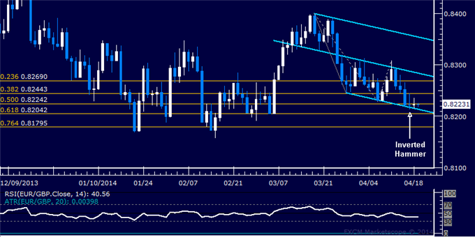 dailyclassics_eur-chf_body_Picture_8.png, EUR/GBP Technical Analysis: Selloff Flirts with Interim Floor