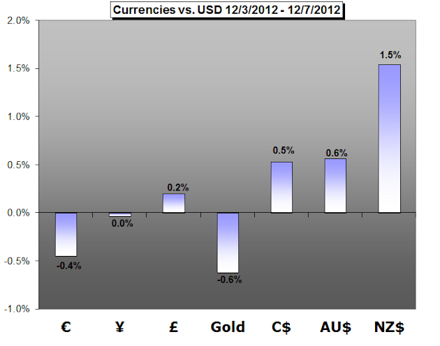 Forex_Trading_Weekly_Forecast-12.10.2012_body_cover.png, Forex Trading Weekly Forecast - 12.10.2012