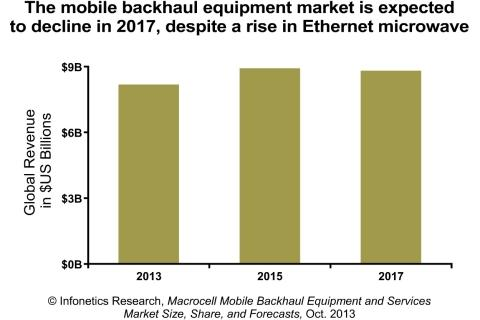 Infonetics Research: Macrocell Mobile Backhaul Market Growth Decelerating