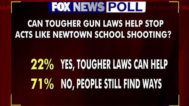 New Fox News polling on gun control, government spending