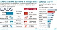 Financial factfile on EADS and BAE Systems, with chart showing top 10 global defence companies