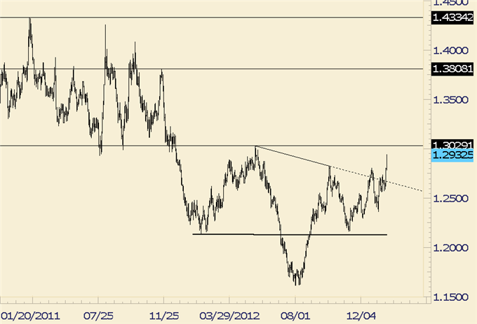 Forex_Analysis_EURJPY_Potentially_Repeating_Pattern_from_12_Years_Ago_body_euraud.png, Forex Analysis: EUR/JPY Potentially Repeating Pattern from 12 Y...