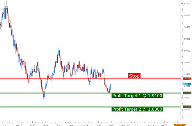 pa_setups_12182012_body_Picture_1.png, Learn Forex:  Price Action Setups - December 18, 2012