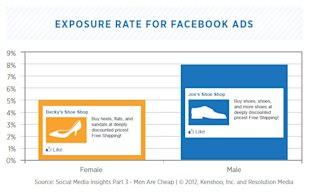 5 Gender Targeted Facebook Advertising Best Practices  image ScreenHunter 177 Mar. 05 14.22