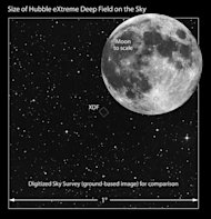 "This image compares the angular size of the Hubble Extreme Deep Field survey to the angular size of the full Moon. The XDF is a very small fraction of sky area, but provides a ""core sample"" of the heavens over 13 billion light-years. Image rele"