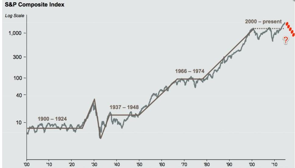Market history is calling, and it's saying stock performance will be crappy for another ~10 years