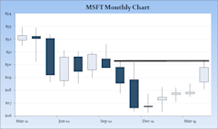 MSFT monthly chart