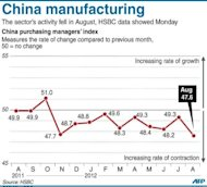 Graphic charting China's purchasing managers' index, according to final data released by HSBC. Manufacturing in Asia further weakened last month, with activity in China hitting a more than three year low, as leaders faced calls for action to avoid a sharper slowdown