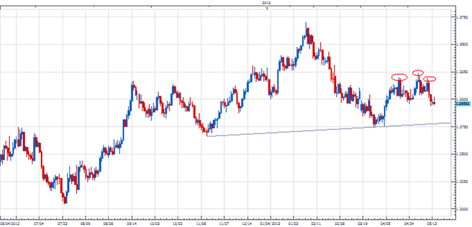 PT_rs_body_Picture_1.png, Price & Time: Right Shoulder in the Euro?