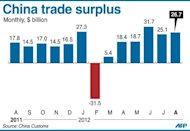 Graphic charting Japan&#39;s trade surplus, which widened to $26.7 billion in August, data showed Monday